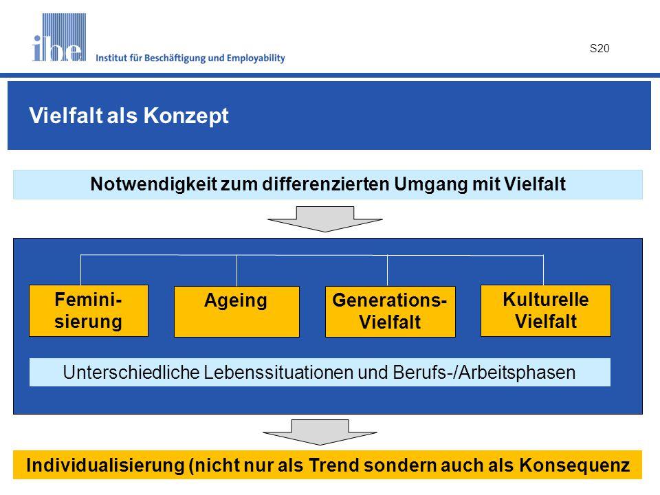 Vielfalt als Konzept Notwendigkeit zum differenzierten Umgang mit Vielfalt. Femini-sierung. Ageing.
