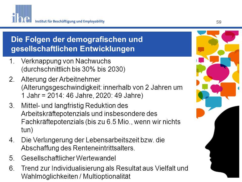 Die Folgen der demografischen und gesellschaftlichen Entwicklungen
