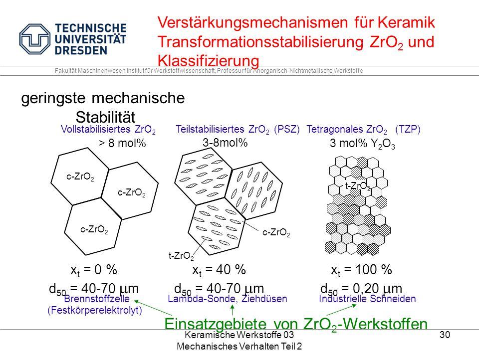 Verstärkungsmechanismen für Keramik