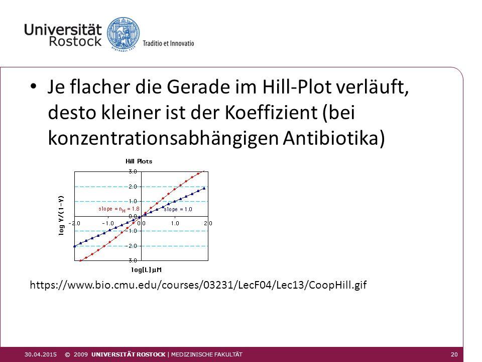 Je flacher die Gerade im Hill-Plot verläuft, desto kleiner ist der Koeffizient (bei konzentrationsabhängigen Antibiotika)