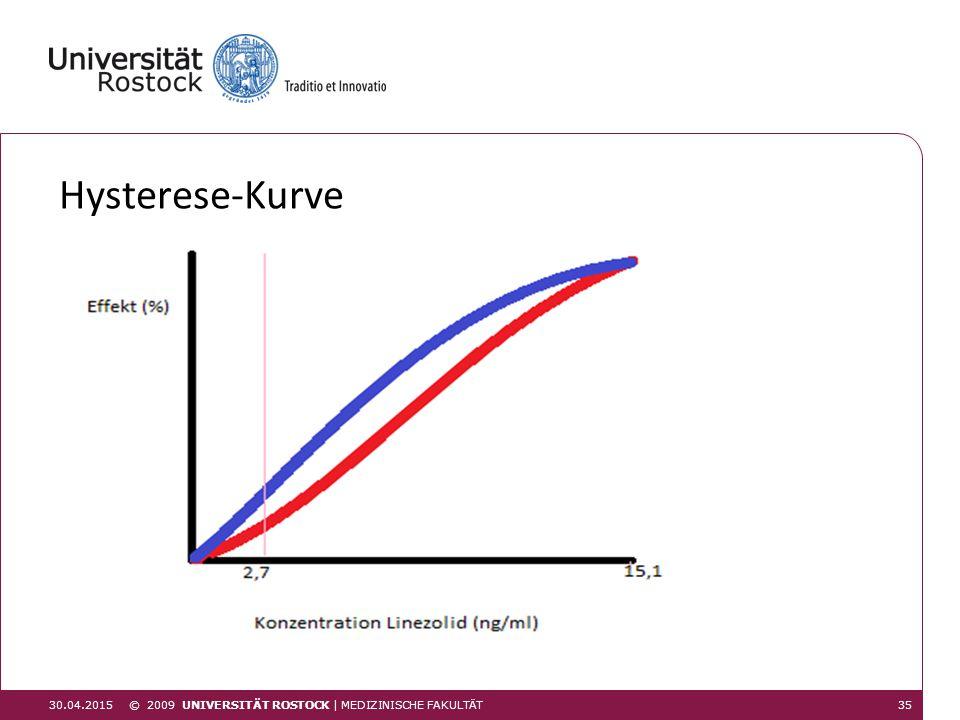 Hysterese-Kurve 30.04.2015 © 2009 UNIVERSITÄT ROSTOCK | Medizinische Fakultät