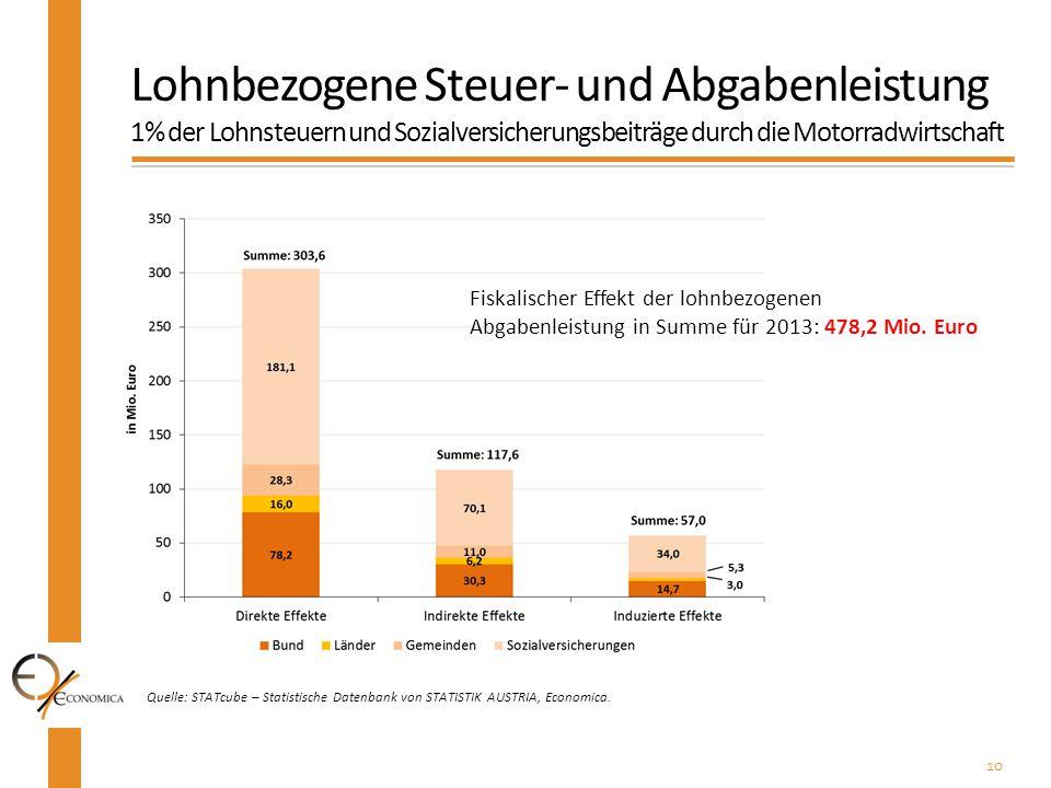 Lohnbezogene Steuer- und Abgabenleistung 1% der Lohnsteuern und Sozialversicherungsbeiträge durch die Motorradwirtschaft