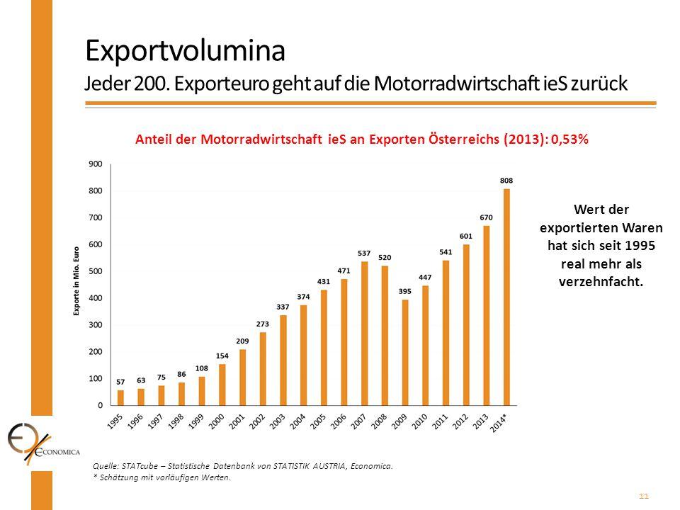 Exportvolumina Jeder 200. Exporteuro geht auf die Motorradwirtschaft ieS zurück