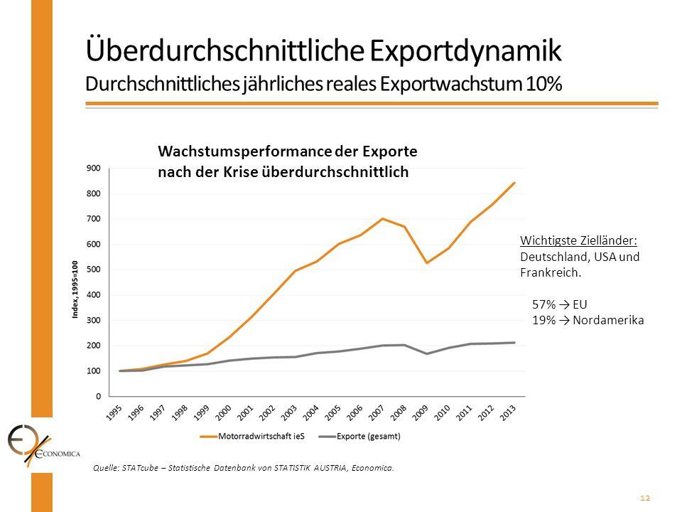 Überdurchschnittliche Exportdynamik Durchschnittliches jährliches reales Exportwachstum 10%