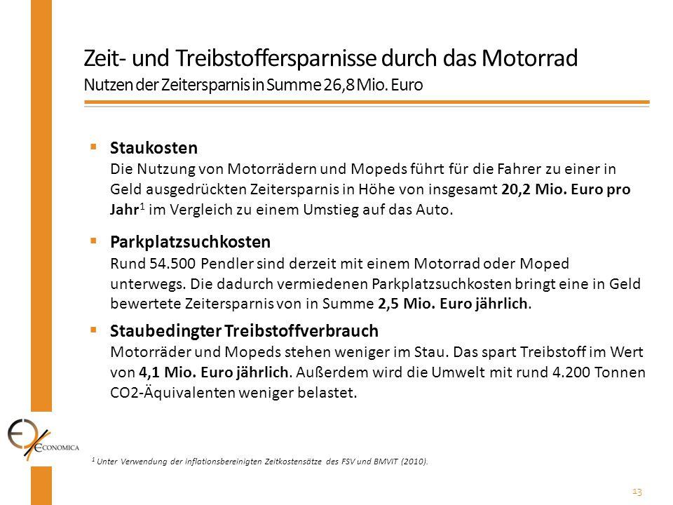 Zeit- und Treibstoffersparnisse durch das Motorrad Nutzen der Zeitersparnis in Summe 26,8 Mio. Euro