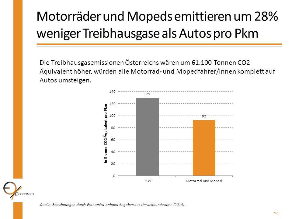 Motorräder und Mopeds emittieren um 28% weniger Treibhausgase als Autos pro Pkm