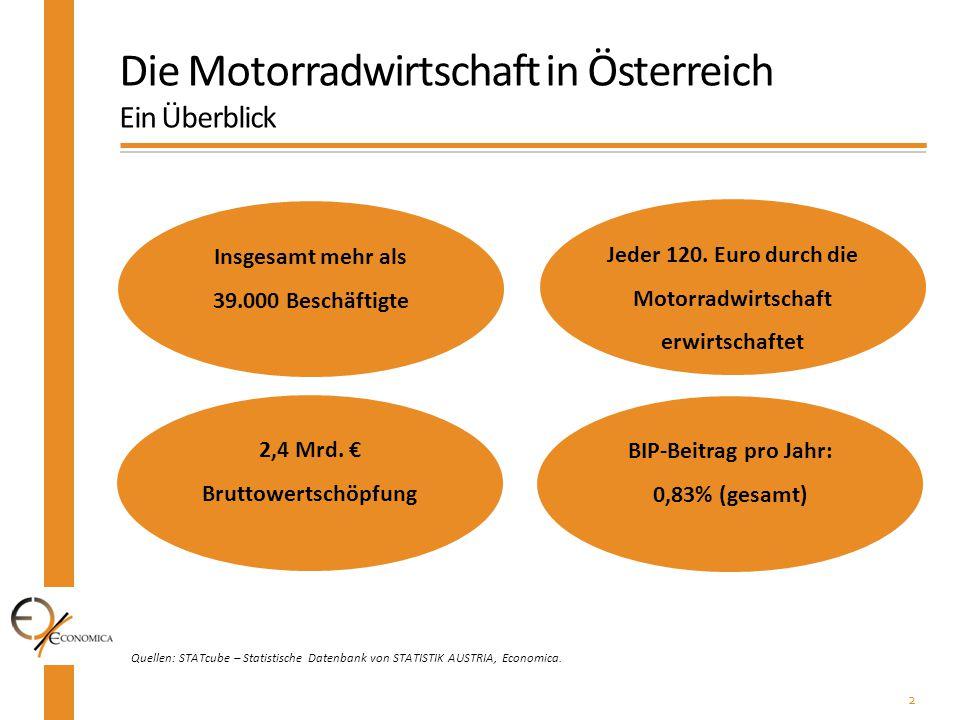 Die Motorradwirtschaft in Österreich Ein Überblick