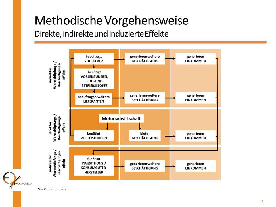 Methodische Vorgehensweise Direkte, indirekte und induzierte Effekte