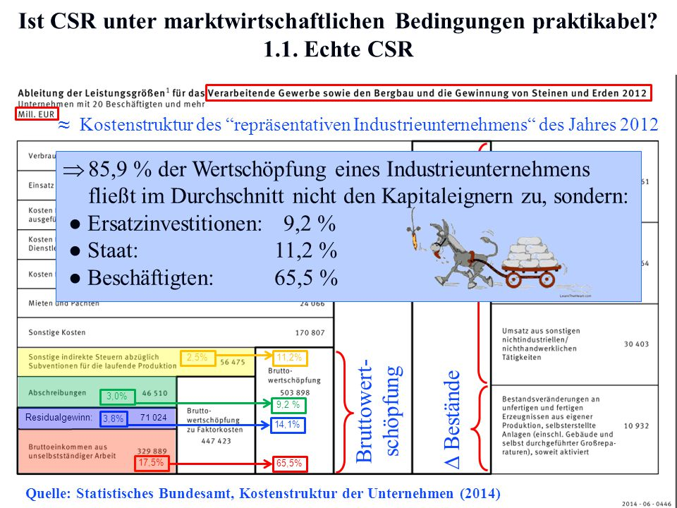 Quelle: Statistisches Bundesamt, Kostenstruktur der Unternehmen (2014)