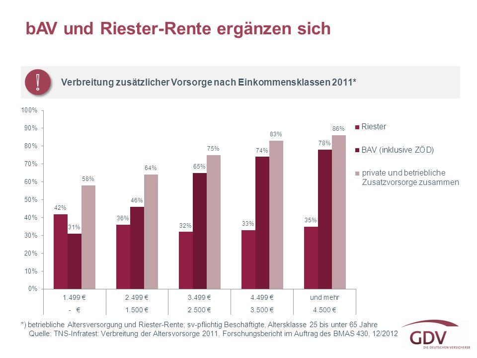 bAV und Riester-Rente ergänzen sich