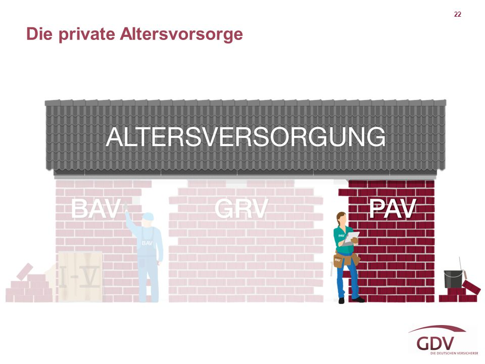 Die private Altersvorsorge