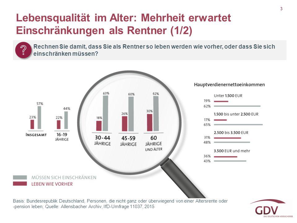 Lebensqualität im Alter: Mehrheit erwartet Einschränkungen als Rentner (1/2)