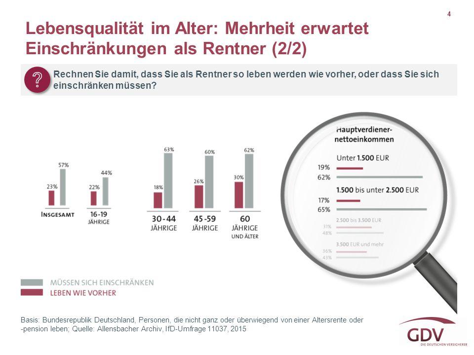 Lebensqualität im Alter: Mehrheit erwartet Einschränkungen als Rentner (2/2)