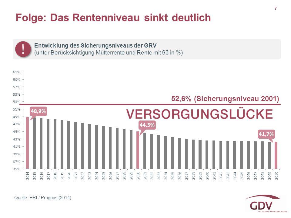Folge: Das Rentenniveau sinkt deutlich