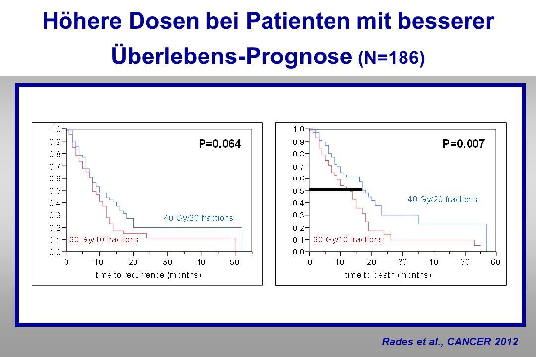 Höhere Dosen bei Patienten mit besserer Überlebens-Prognose (N=186)