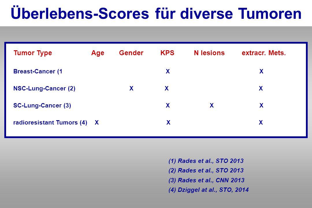 Überlebens-Scores für diverse Tumoren