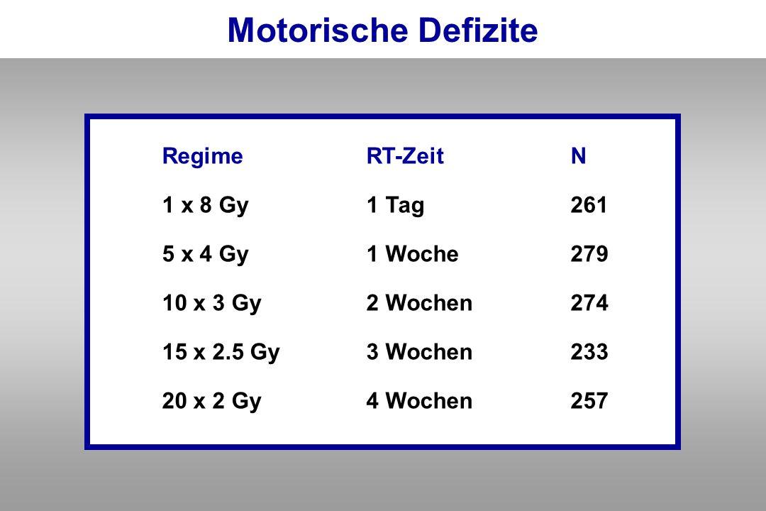 Motorische Defizite Regime RT-Zeit N 1 x 8 Gy 1 Tag 261