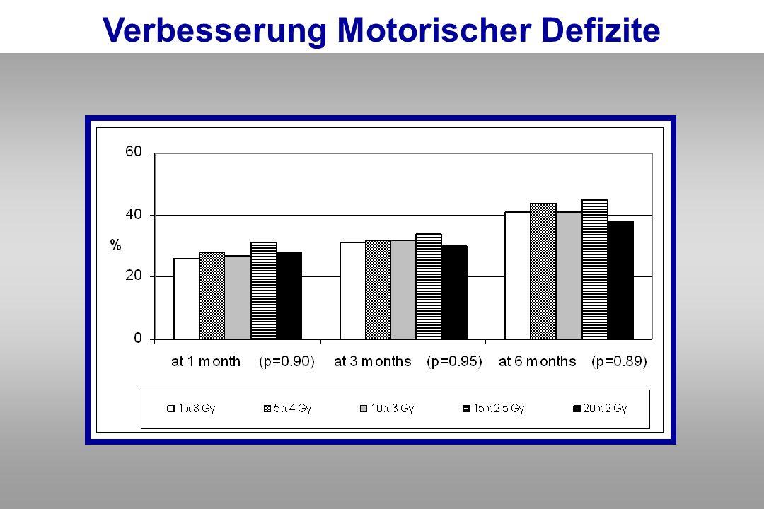 Verbesserung Motorischer Defizite
