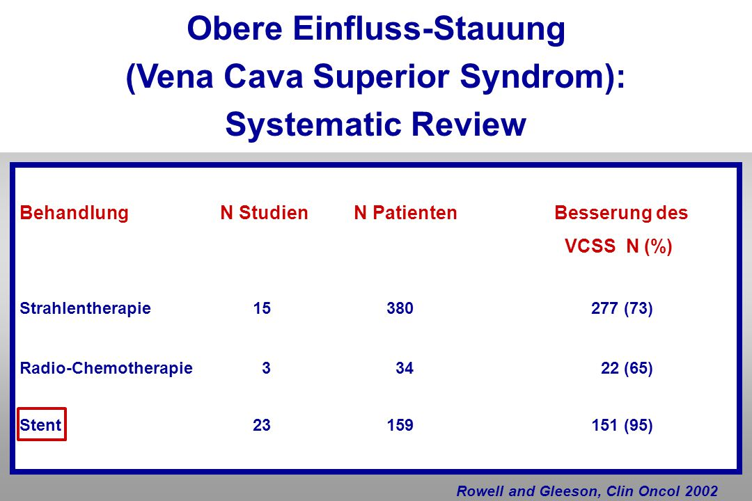 Obere Einfluss-Stauung (Vena Cava Superior Syndrom):