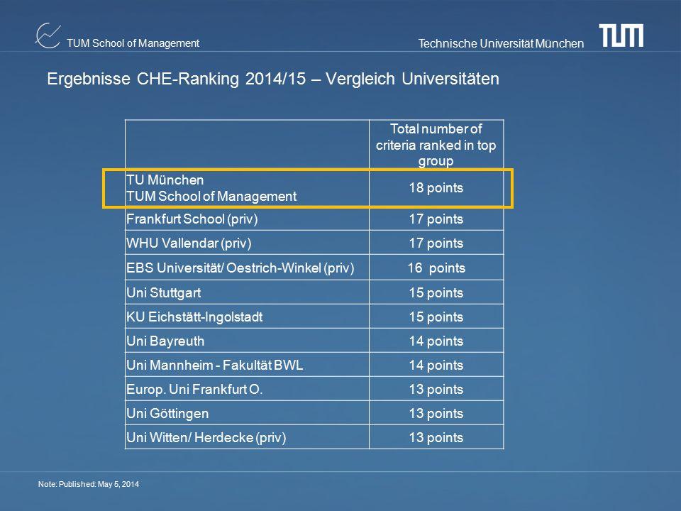 Ergebnisse CHE-Ranking 2014/15 – Vergleich Universitäten