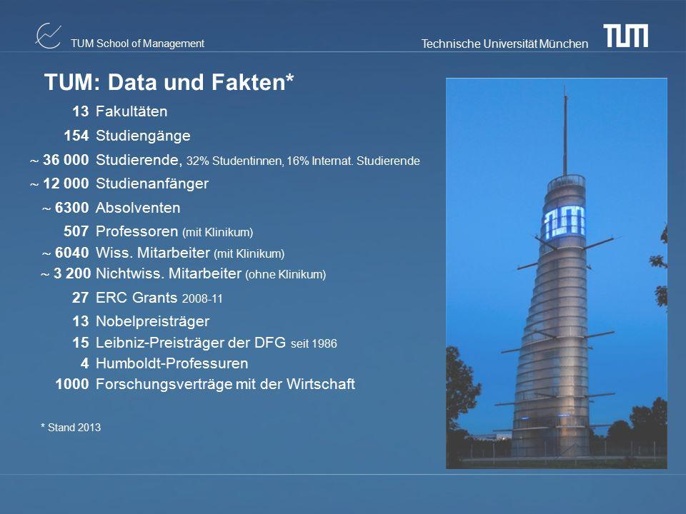 TUM: Data und Fakten* 13 Fakultäten 154 Studiengänge