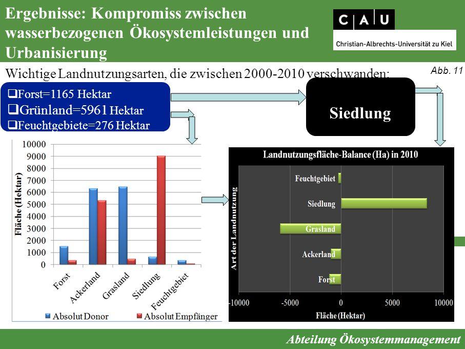Ergebnisse: Kompromiss zwischen wasserbezogenen Ökosystemleistungen und Urbanisierung