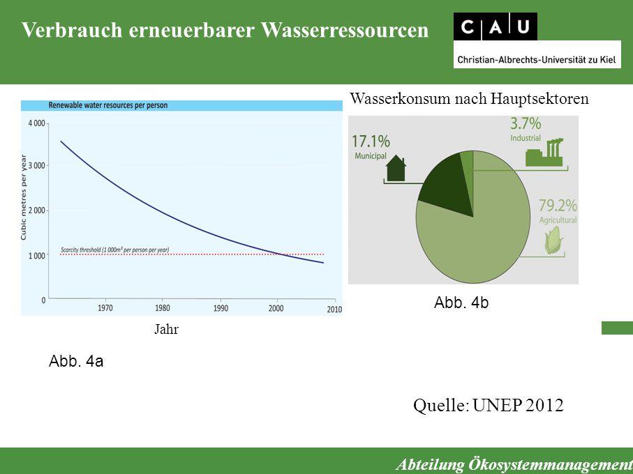 Verbrauch erneuerbarer Wasserressourcen