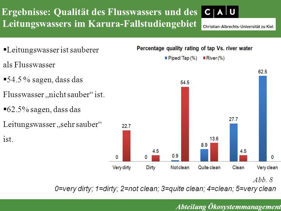 Ergebnisse: Qualität des Flusswassers und des Leitungswassers im Karura-Fallstudiengebiet