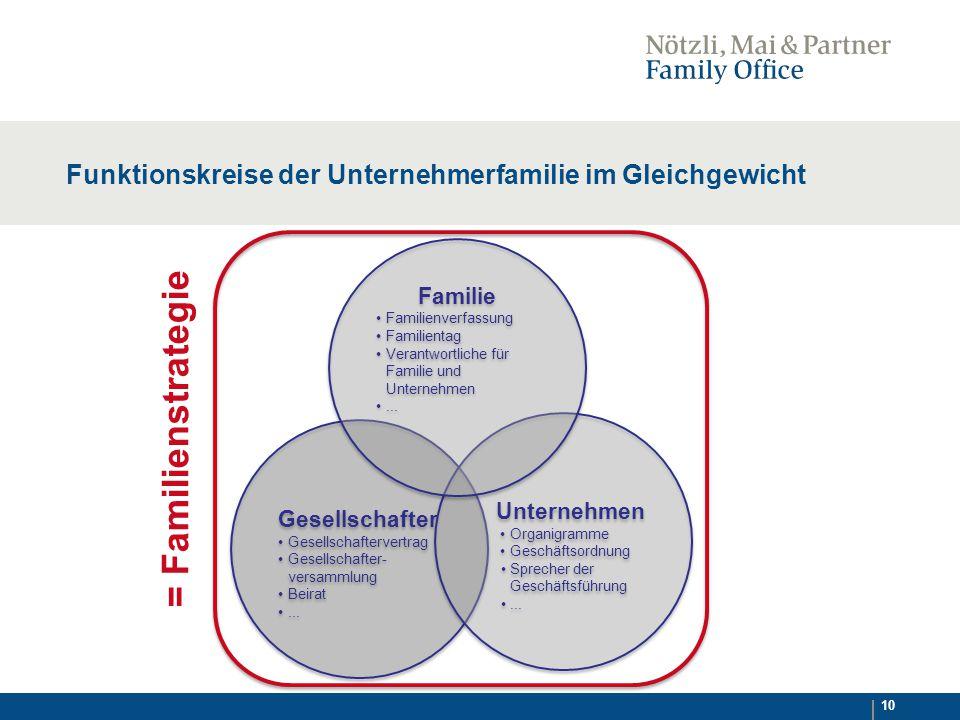 Funktionskreise der Unternehmerfamilie im Gleichgewicht