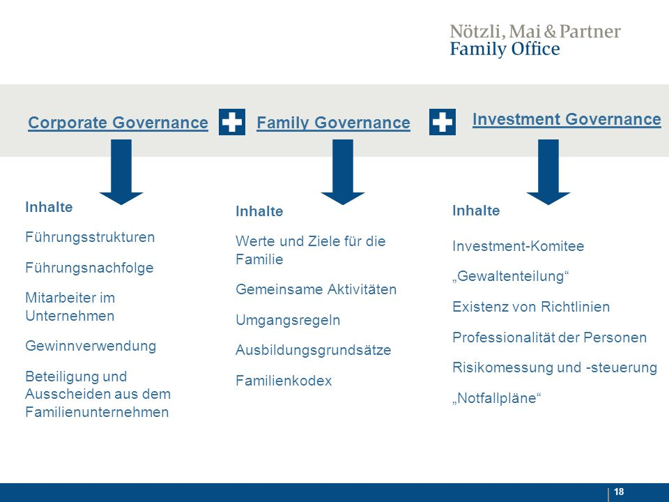 Investment Governance