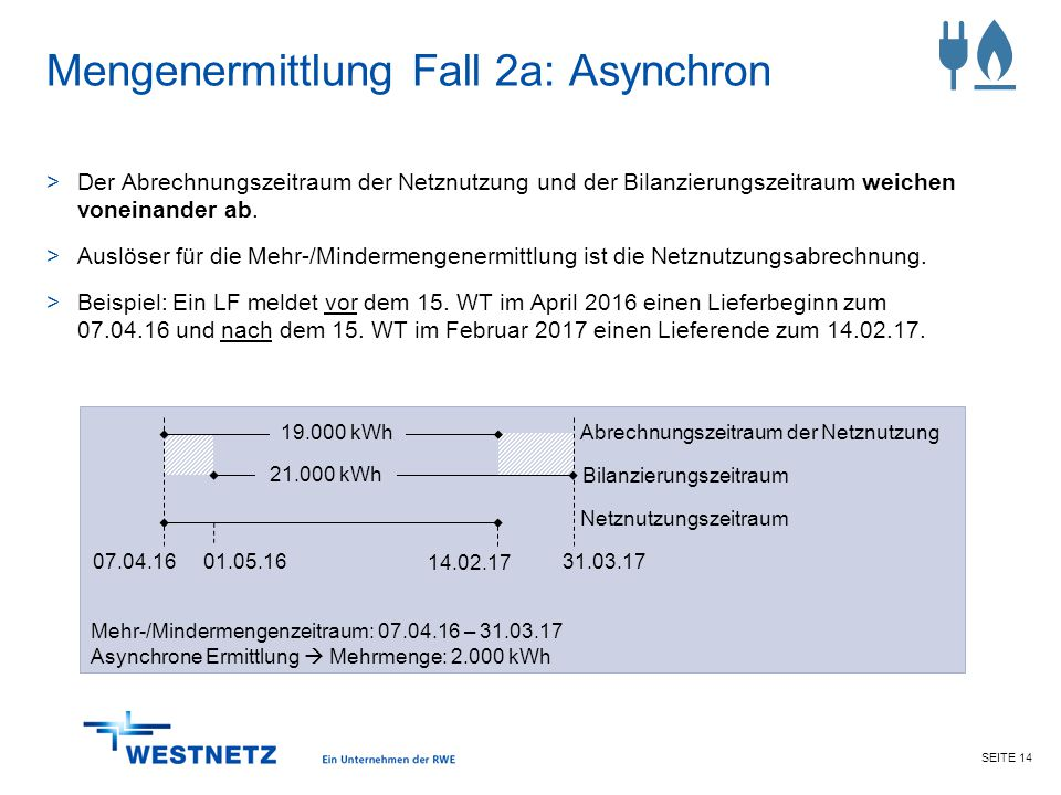 Mengenermittlung Fall 2a: Asynchron