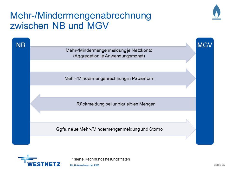 Mehr-/Mindermengenabrechnung zwischen NB und MGV