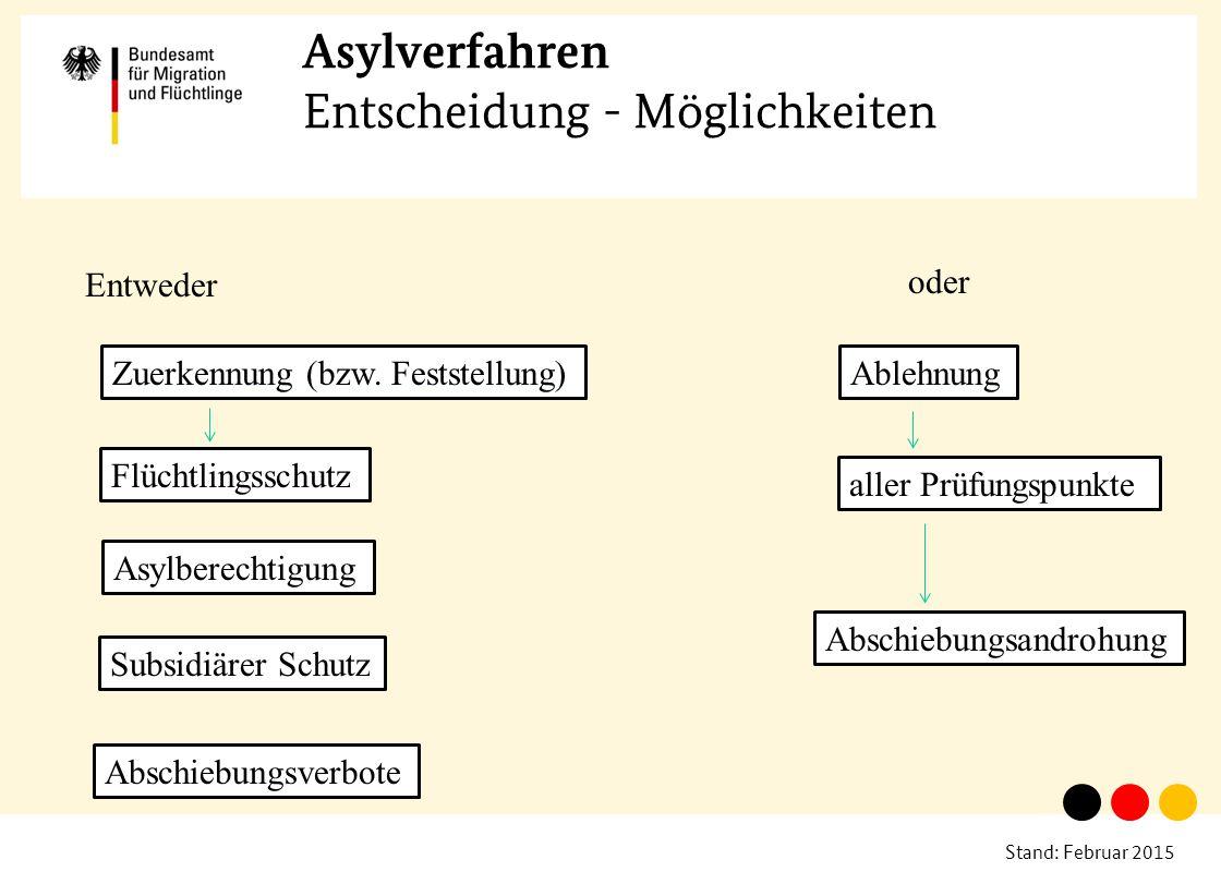 Asylverfahren Entscheidung - Möglichkeiten