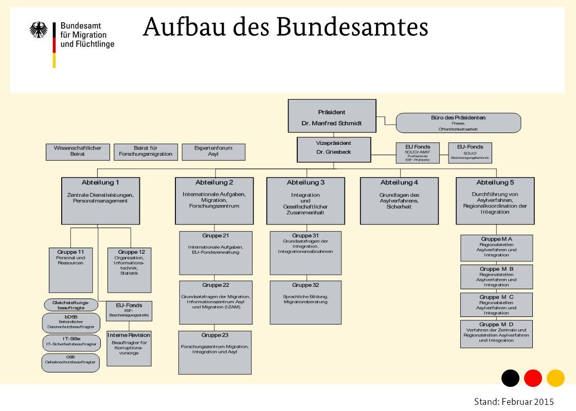Aufbau des Bundesamtes