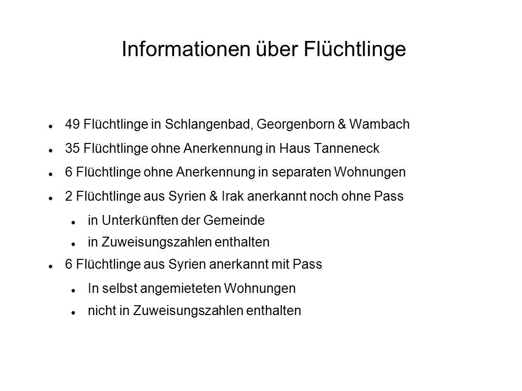 Informationen über Flüchtlinge