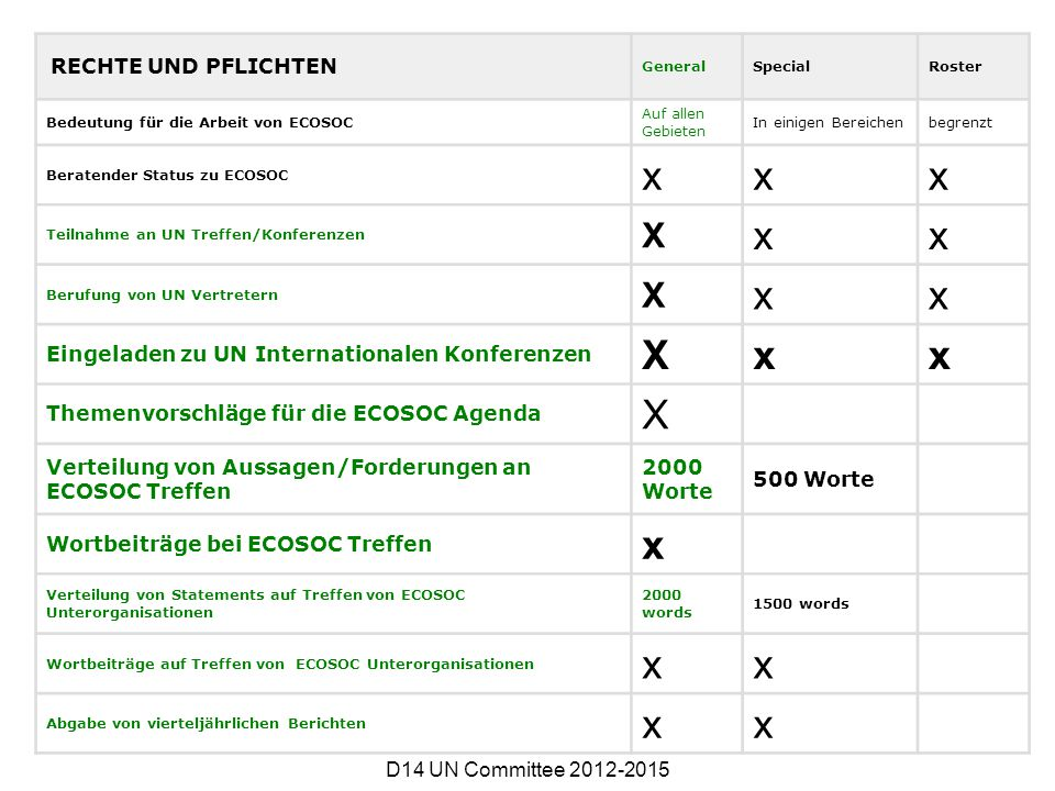 x X Eingeladen zu UN Internationalen Konferenzen