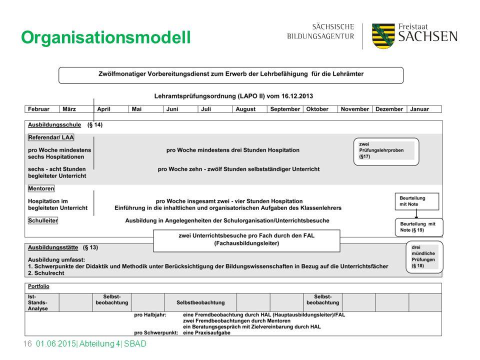 Organisationsmodell 01.06 2015| Abteilung 4| SBAD