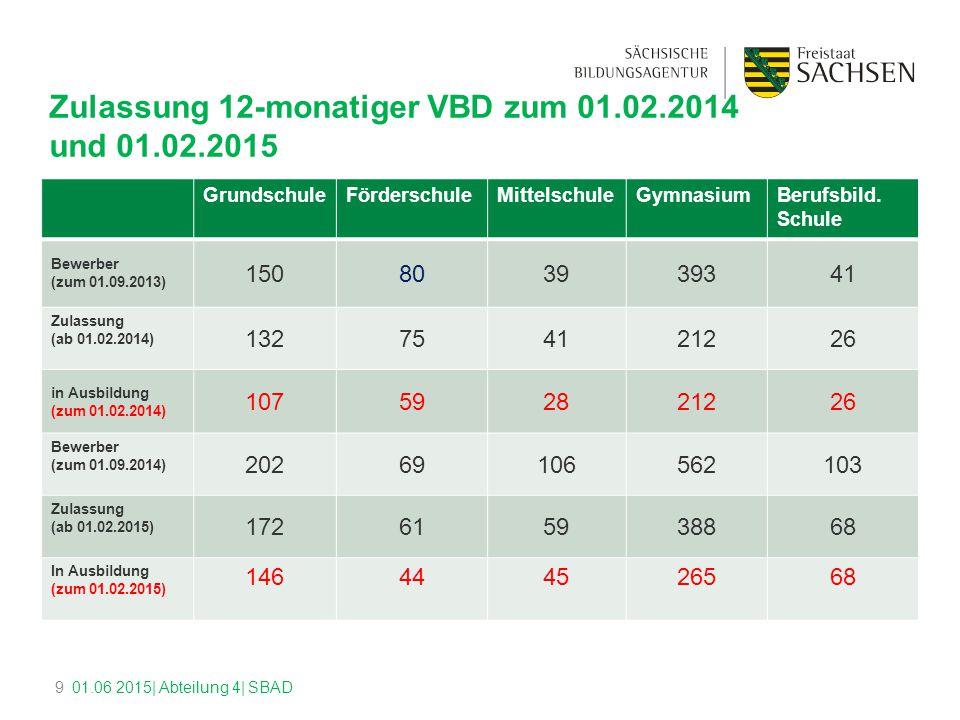 Zulassung 12-monatiger VBD zum 01.02.2014 und 01.02.2015