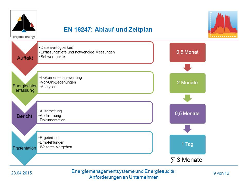 Energiedaten erfassung