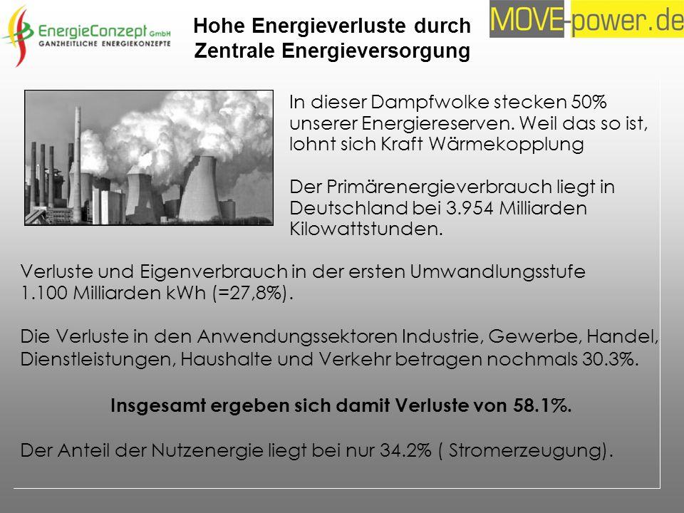 Hohe Energieverluste durch Zentrale Energieversorgung