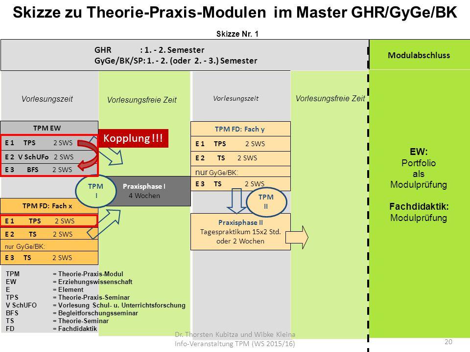 Skizze zu Theorie-Praxis-Modulen im Master GHR/GyGe/BK