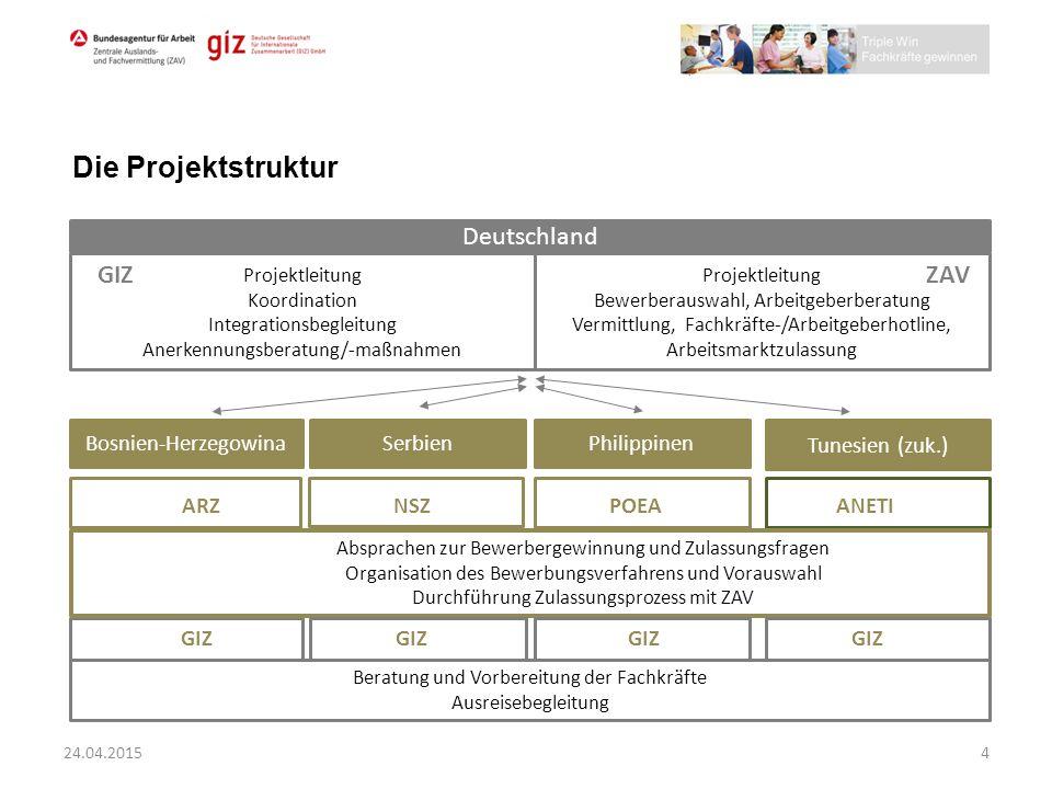 Die Projektstruktur Deutschland GIZ ZAV Bosnien-Herzegowina Serbien