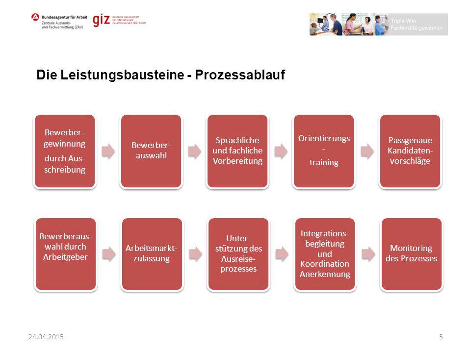 Die Leistungsbausteine - Prozessablauf