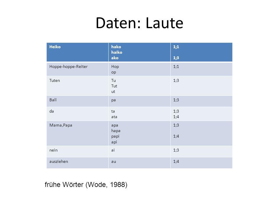Daten: Laute frühe Wörter (Wode, 1988) Heiko hako haiko ako 1;1 1;3