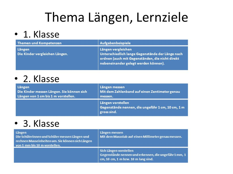 Thema Längen, Lernziele