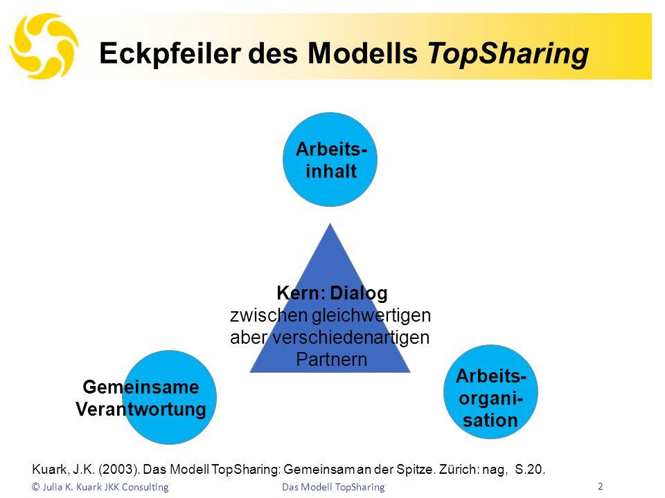 Eckpfeiler des Modells TopSharing