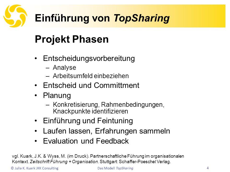 Einführung von TopSharing
