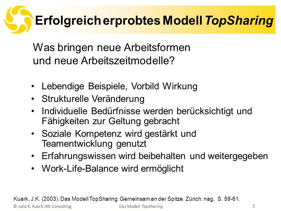 Erfolgreich erprobtes Modell TopSharing