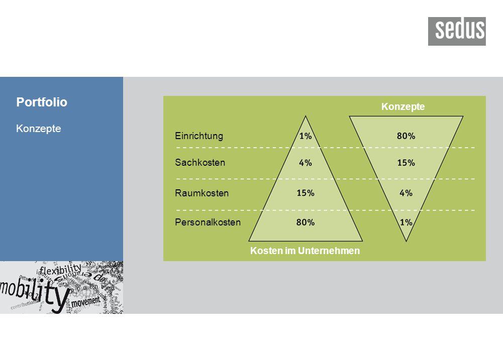 Portfolio Konzepte Konzepte Einrichtung Sachkosten Raumkosten