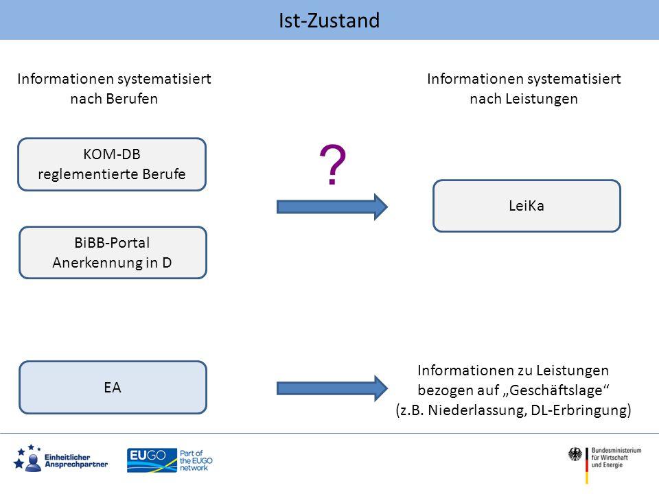 Ist-Zustand Informationen systematisiert nach Berufen
